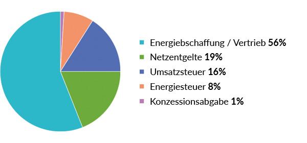 Diagramm Erdgaspreis » Wahr Energie