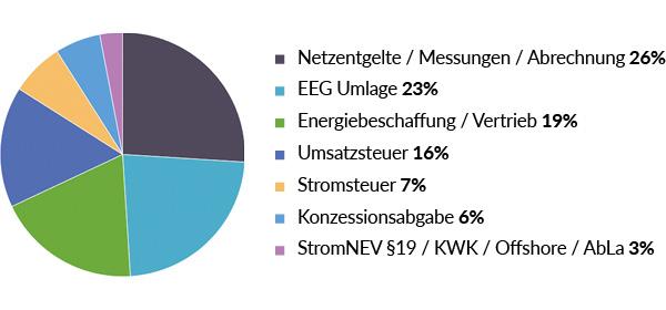 Diagramm Stromgaspreis » Wahr Energie